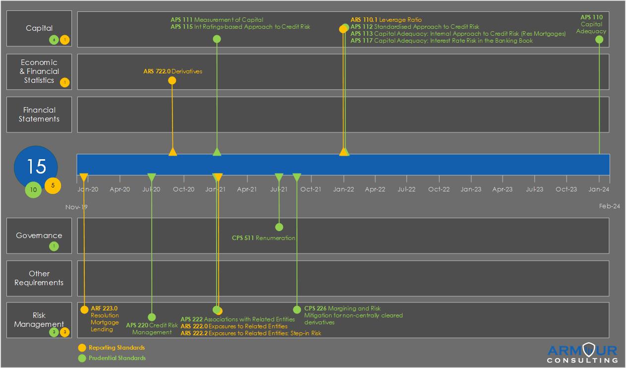 Authorised Deposit-Taking Institutions Timeline