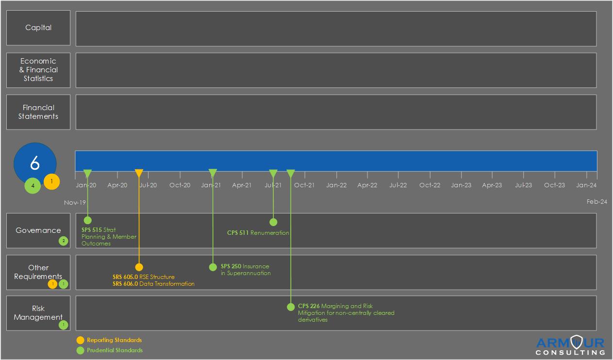 APRA_Timeline_Superannuation